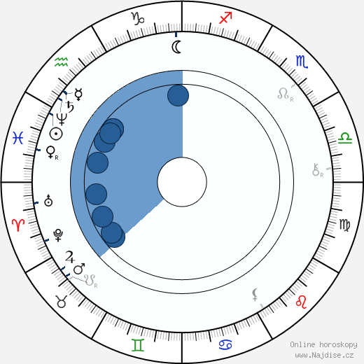 Svatopluk Čech wikipedie, horoscope, astrology, instagram