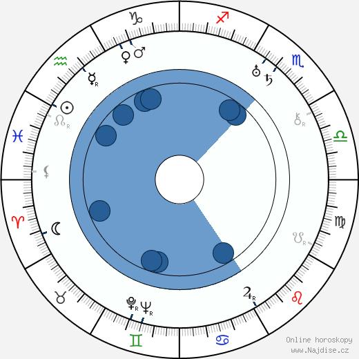 Svatopluk Innemann wikipedie, horoscope, astrology, instagram