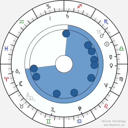 Svatopluk Matyáš wikipedie, horoscope, astrology, instagram