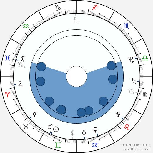 Svatopluk Skopal wikipedie, horoscope, astrology, instagram