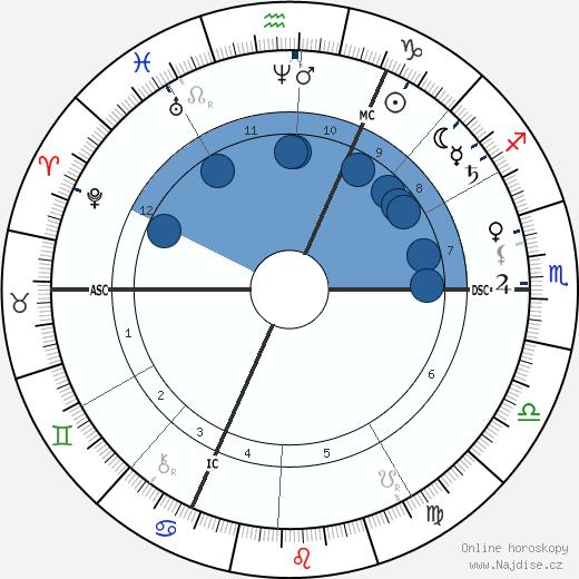 Svatý Jozef Damien De Veuster wikipedie, horoscope, astrology, instagram