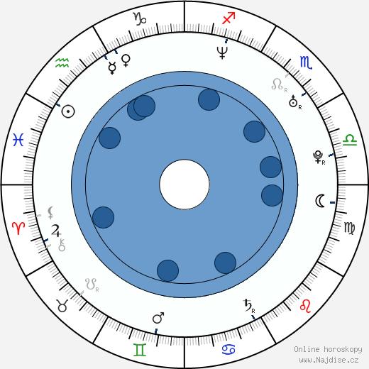 Svein Berge wikipedie, horoscope, astrology, instagram