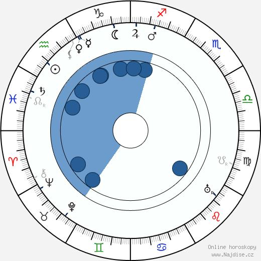 Svend Gade wikipedie, horoscope, astrology, instagram