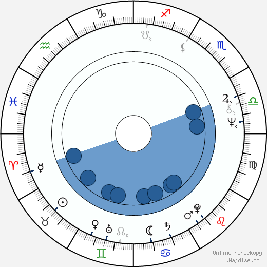 Svend Wam wikipedie, horoscope, astrology, instagram