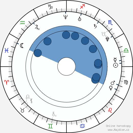 Světlana Ivanova wikipedie, horoscope, astrology, instagram