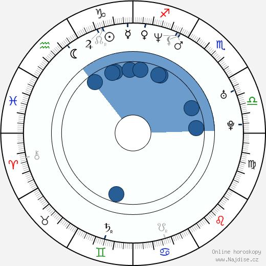 Světlana Witowská wikipedie, horoscope, astrology, instagram