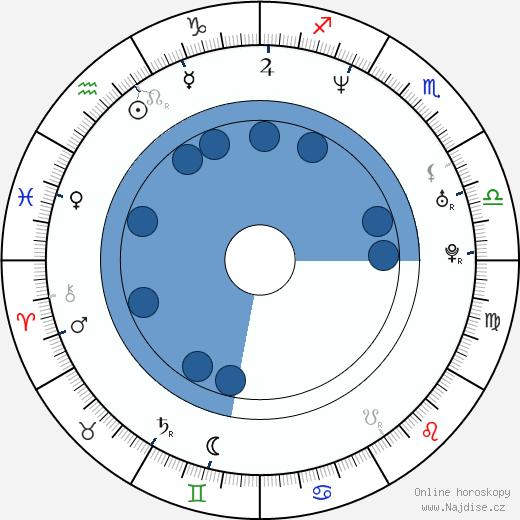 Svetozar Ristovski wikipedie, horoscope, astrology, instagram
