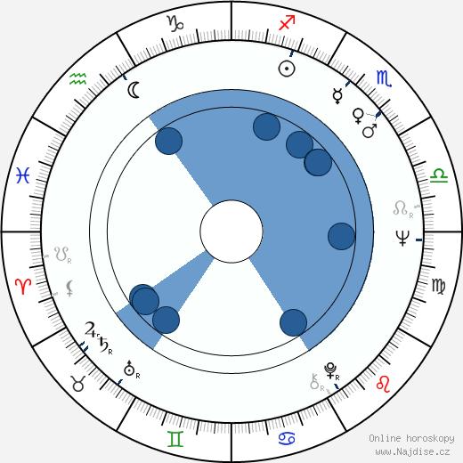 Svetozár Stračina wikipedie, horoscope, astrology, instagram