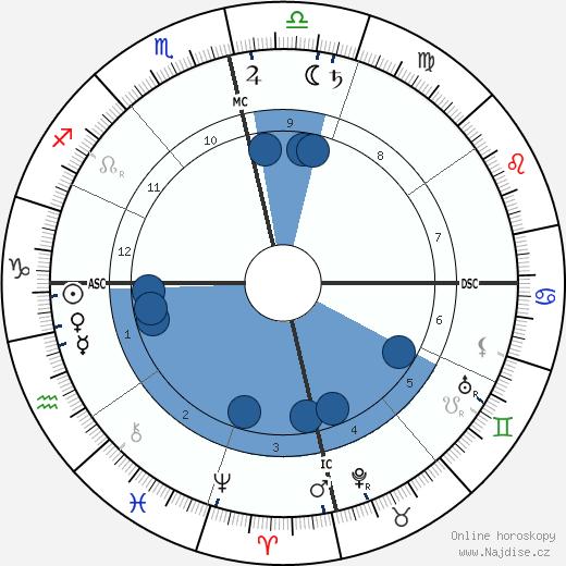 Swami Vivekananda wikipedie, horoscope, astrology, instagram