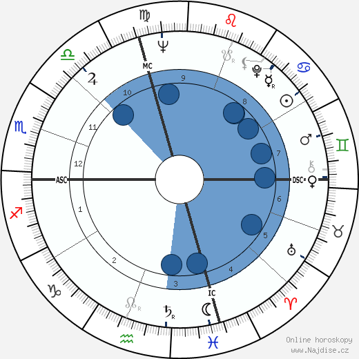 Sydney Pollack wikipedie, horoscope, astrology, instagram