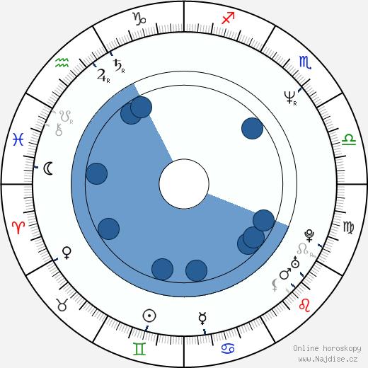 Sydney Walsh wikipedie, horoscope, astrology, instagram