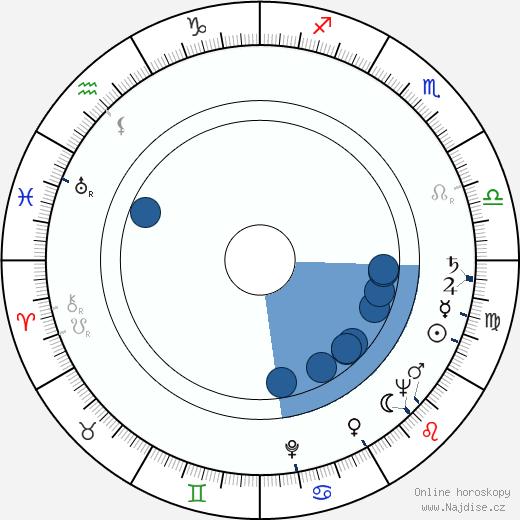 Sylva Langová wikipedie, horoscope, astrology, instagram