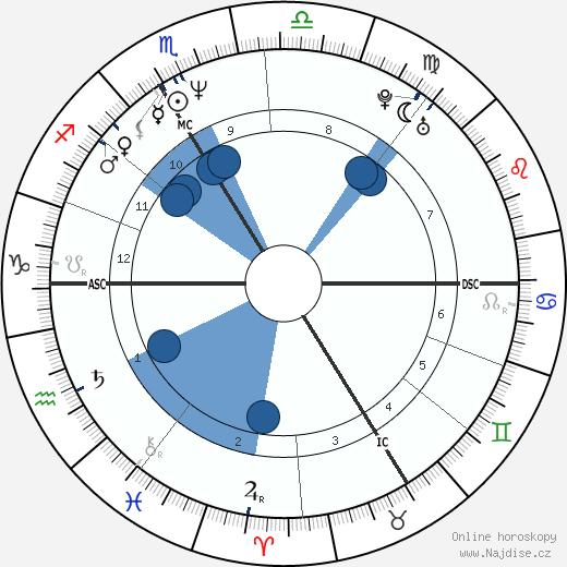 Sylvain Chomet wikipedie, horoscope, astrology, instagram