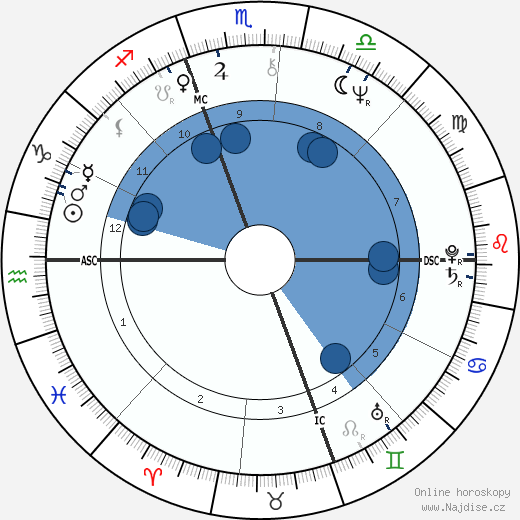 Sylvano Galago wikipedie, horoscope, astrology, instagram