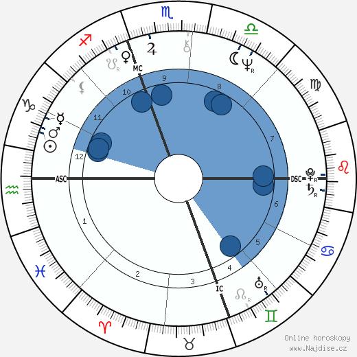 Sylvano Galago wikipedie, horoscope, astrology, instagram