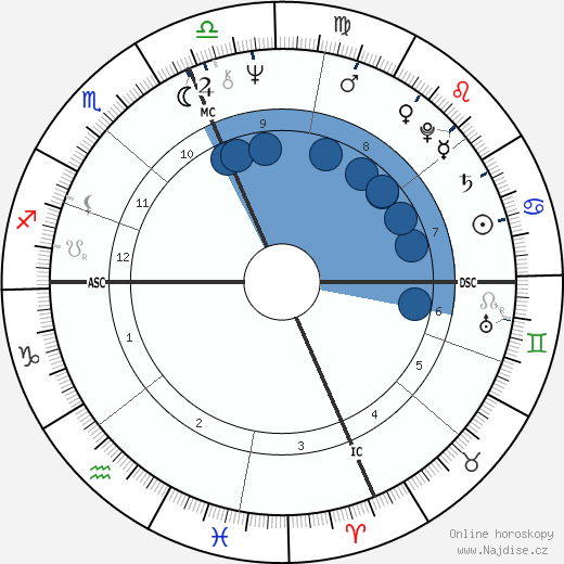 Sylvester Stallone wikipedie, horoscope, astrology, instagram