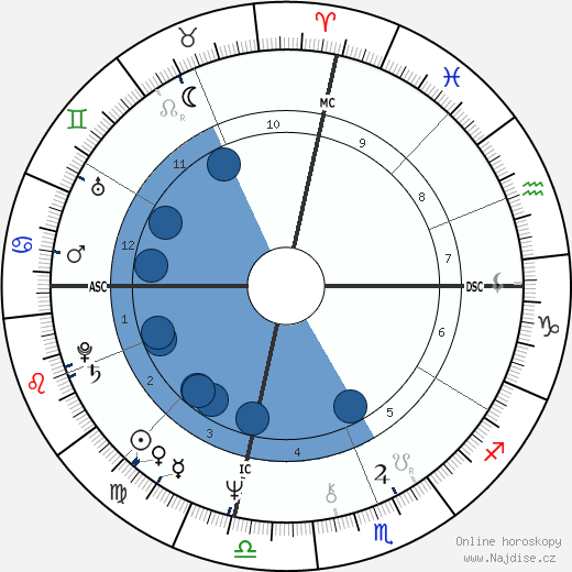 Sylvester wikipedie, horoscope, astrology, instagram
