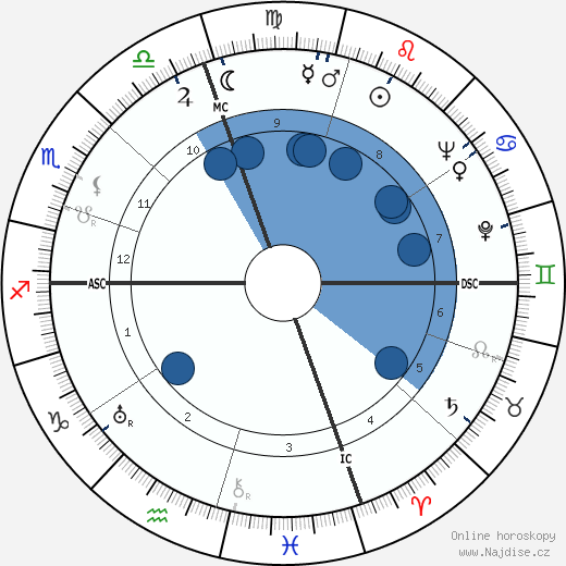 Sylvia Sidney wikipedie, horoscope, astrology, instagram
