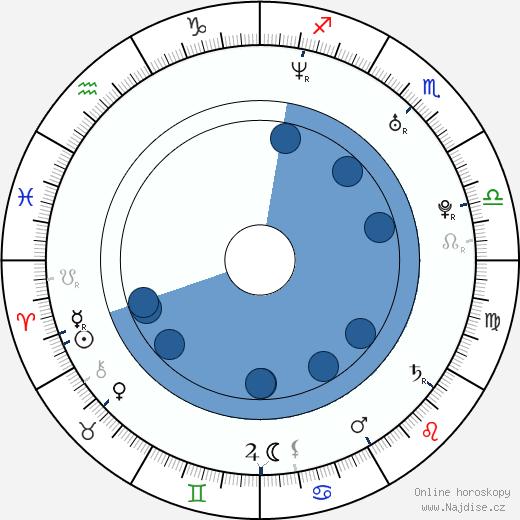 Sylvie van der Vaart wikipedie, horoscope, astrology, instagram