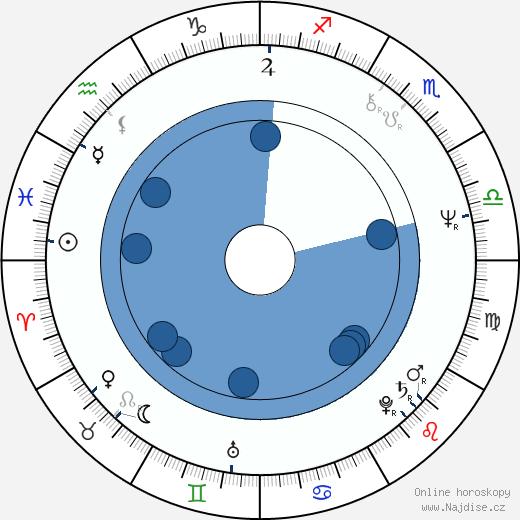 T. J. Rodgers wikipedie, horoscope, astrology, instagram