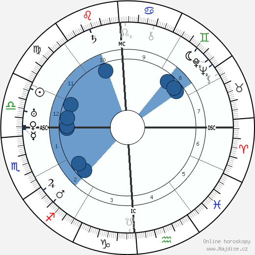 T. S. Eliot wikipedie, horoscope, astrology, instagram