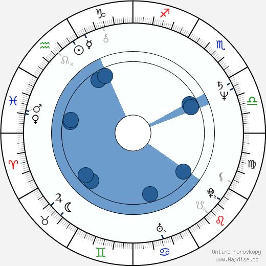 T. S. Nagabharana wikipedie, horoscope, astrology, instagram