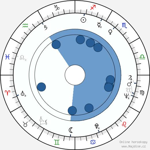 Tacuja Nakadai wikipedie, horoscope, astrology, instagram