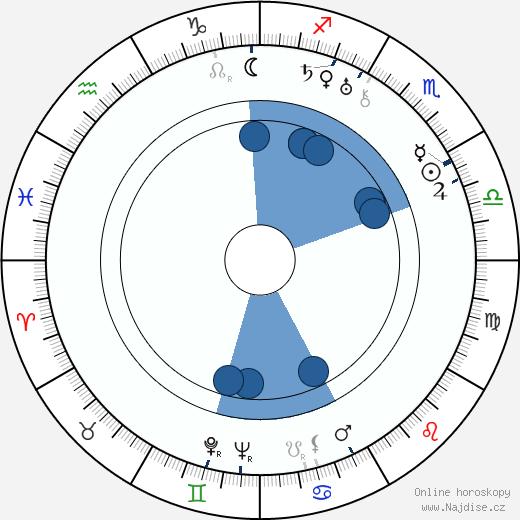 Tadeusz Faliszewski wikipedie, horoscope, astrology, instagram