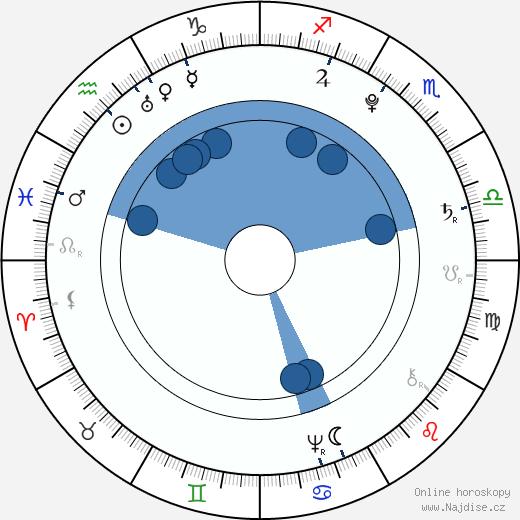 Tadeusz Kościuszko wikipedie, horoscope, astrology, instagram