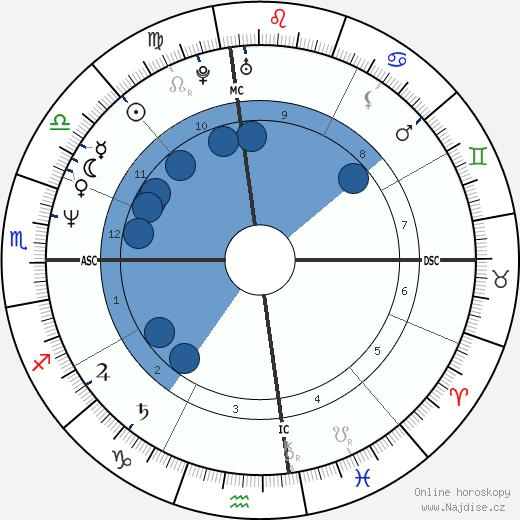 Tai Babilonia wikipedie, horoscope, astrology, instagram