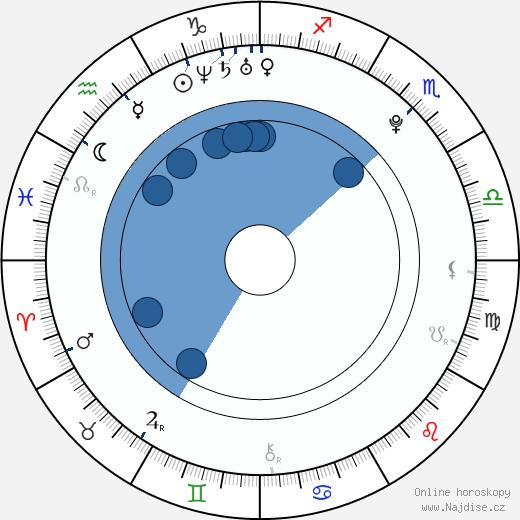 Taisija Igumenceva wikipedie, horoscope, astrology, instagram
