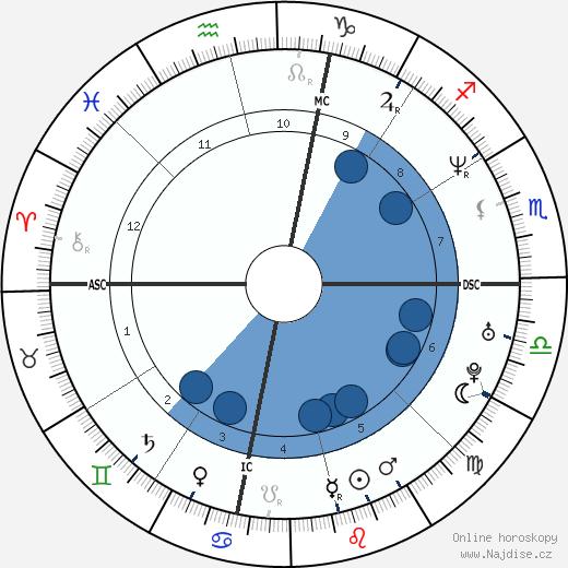 Takanohana wikipedie, horoscope, astrology, instagram