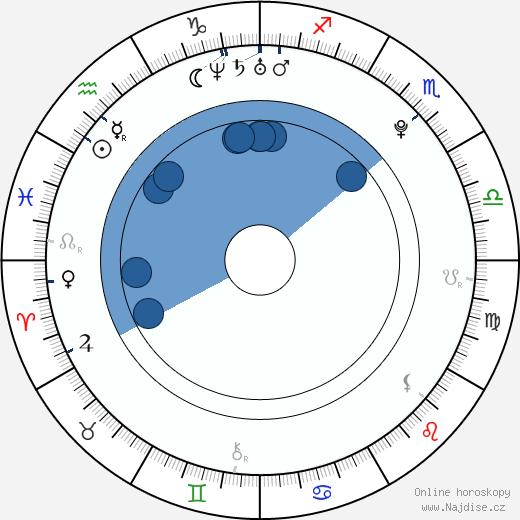 Tamara Kubová-Klusová wikipedie, horoscope, astrology, instagram