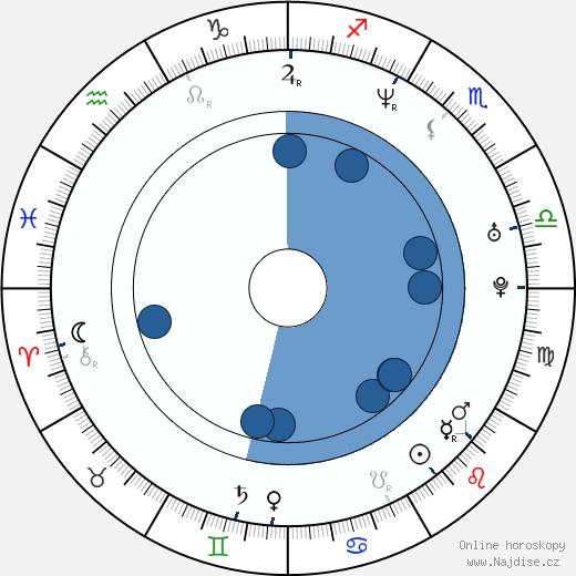 Tami Stronach wikipedie, horoscope, astrology, instagram