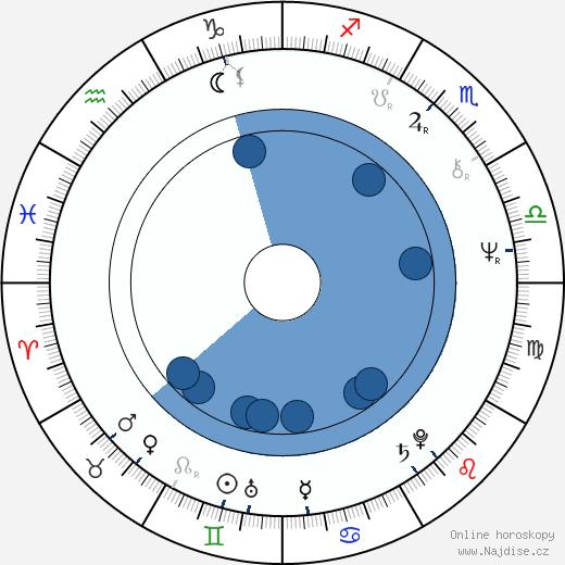Táňa Fischerová wikipedie, horoscope, astrology, instagram