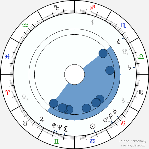 Tancred Ibsen wikipedie, horoscope, astrology, instagram