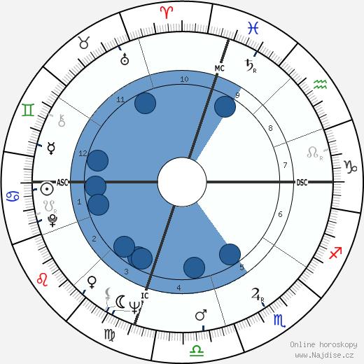 Tändzin Gjamccho - Dalailáma XIV wikipedie, horoscope, astrology, instagram