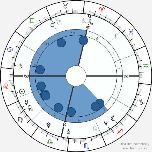 Tania Zamparo wikipedie, horoscope, astrology, instagram
