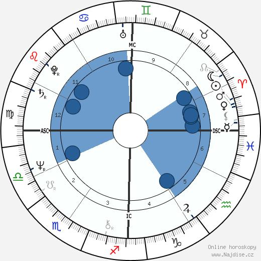 Tank wikipedie, horoscope, astrology, instagram