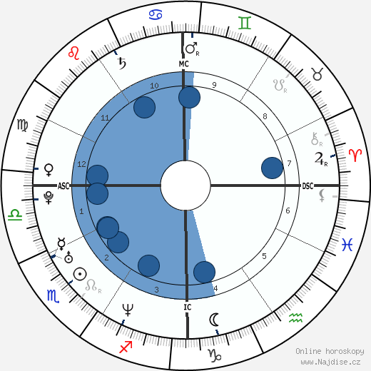 Tara Reid wikipedie, horoscope, astrology, instagram