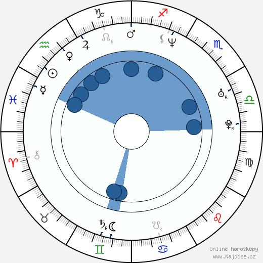 Tara Strong wikipedie, horoscope, astrology, instagram