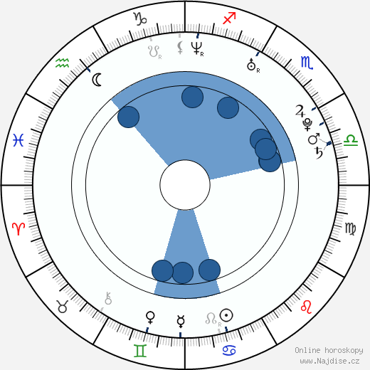 Tarah Paige wikipedie, horoscope, astrology, instagram