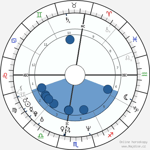 Taraji P. Henson wikipedie, horoscope, astrology, instagram
