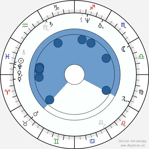 Taras Ševčenko wikipedie, horoscope, astrology, instagram