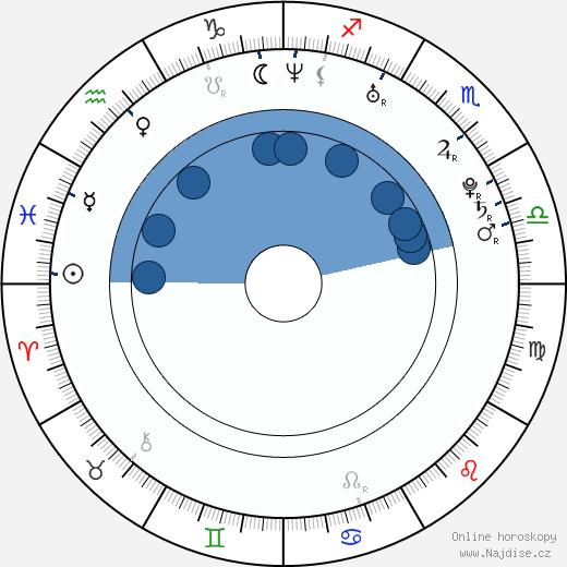Taťána Arntgolc wikipedie, horoscope, astrology, instagram