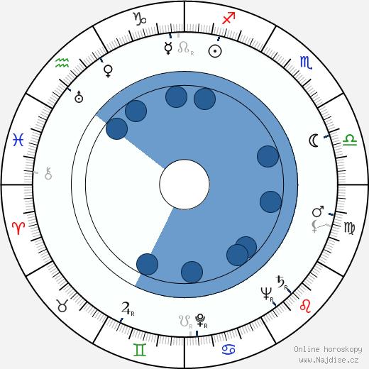 Tauno Äikää wikipedie, horoscope, astrology, instagram