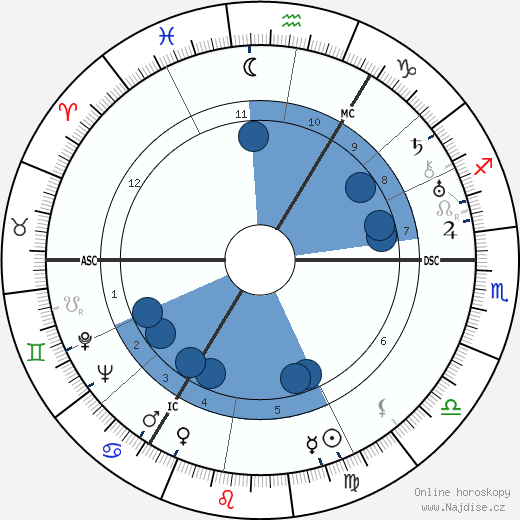 Taylor Caldwell wikipedie, horoscope, astrology, instagram
