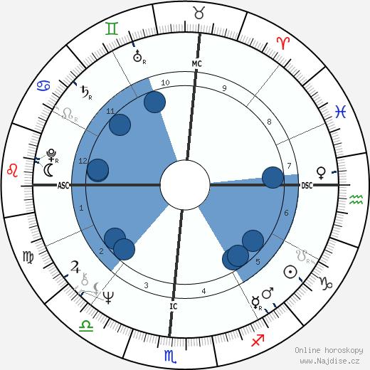 Taylor Hackford wikipedie, horoscope, astrology, instagram