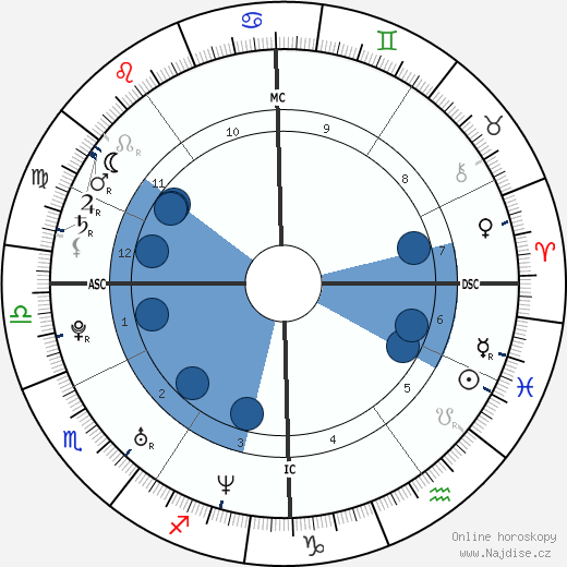 Taylor Twellman wikipedie, horoscope, astrology, instagram