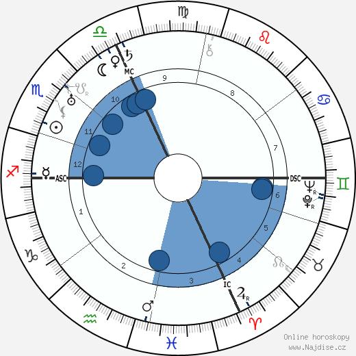 Tazio Nuvolari wikipedie, horoscope, astrology, instagram